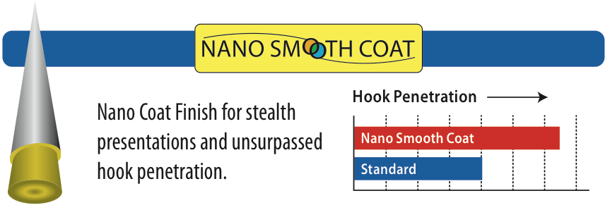 Nano Smooth Coat Chart